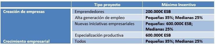 Programa de Incentivos a Pymes Industriales y generadoras de empleo de la Consejería de Economía, In